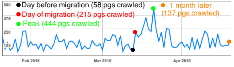 Crawl stats one month